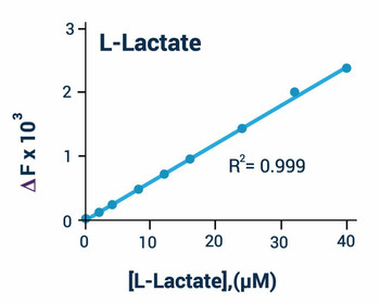 Metabolism Assays L-Lactate Assay Kit Fluorometric BA0104