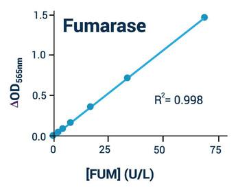 Metabolism Assays Fumarase Activity Assay Kit Colorimetic BA0105