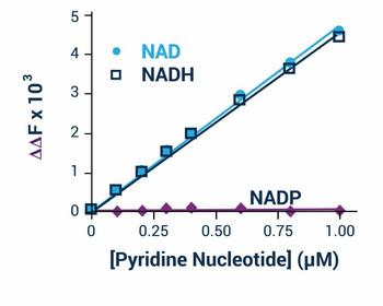 Signaling Pathway Assays NAD/NADH Assay Kit BA0106