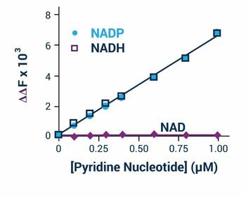 Signaling Pathway Assays NADP/NADPH Assay Kit Fluorometric BA0107