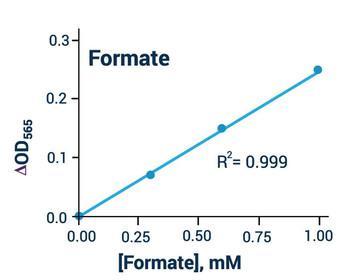 Metabolism Assays Formate Assay Kit BA0108