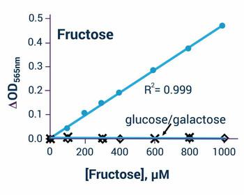 Metabolism Assays Fructose Assay Kit Colorimetric BA0109