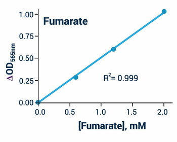 Metabolism Assays Fumarate Assay Kit BA0110
