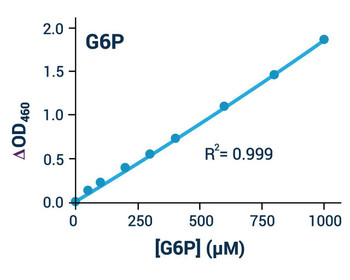 Metabolism Assays Glucose-6-Phosphate Assay Kit BA0111
