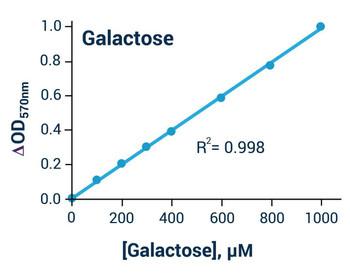 Metabolism Assays Galactose Assay Kit Colorimetric/Fluorometric BA0112
