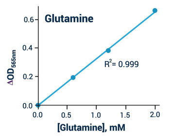 Metabolism Assays Glutamine Assay Kit Colorimetric BA0113