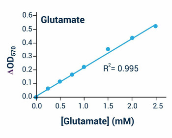 Metabolism Assays Glutamate Assay Kit Colorimetric BA0114