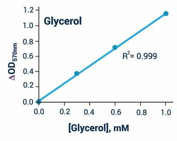 Metabolism Assays Glycerol Assay Kit BA0115
