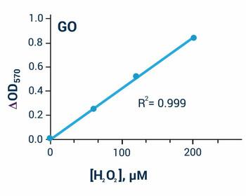 Metabolism Assays Glucose Oxidase Assay Kit BA0116