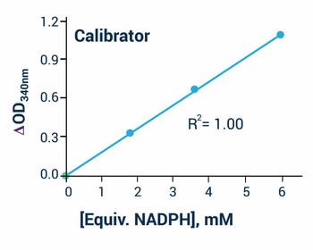 Metabolism Assays Glutathione Peroxidase Assay Kit BA0117