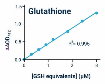 Cell Health Assays GSH/GSSG Assay Kit BA0118