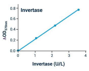 Metabolism Assays Invertase Activity Assay Kit BA0123