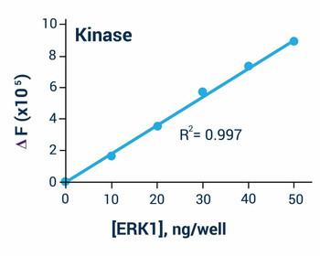 Signaling Pathway Assays Kinase Assay Kit Fluorometric BA0125