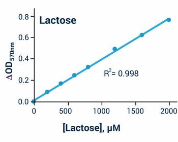 Metabolism Assays Lactose Assay Kit BA0126