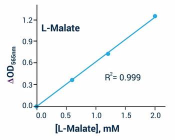Metabolism Assays Malate Assay Kit BA0129
