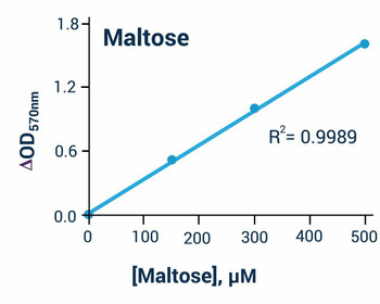 Metabolism Assays Maltose Assay Kit Colorimetric or Fluorometric BA0132