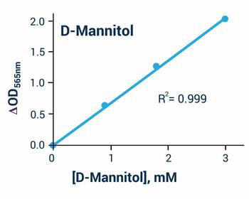 Metabolism Assays D- Mannitol Assay Kit Colorimetric BA0133