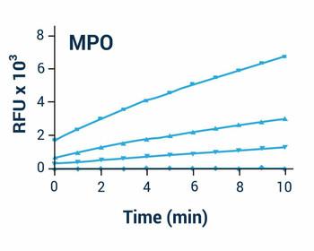 Metabolism Assays MPO Activity Assay Kit BA0134