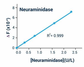 Signaling Pathway Assays Neuraminidase Activity Assay Kit Colorimetric or Fluorometric BA0135
