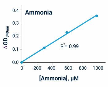 Signaling Pathway Assays Ammonia Assay Kit Colorimetric and Fluorometric BA0137