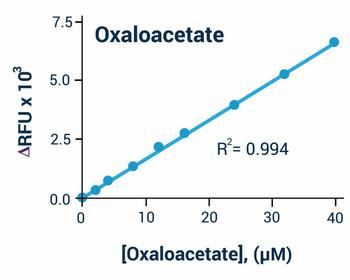 Signaling Pathway Assays Oxaloacetate Assay Kit Colorimetric/Fluorometric BA0139