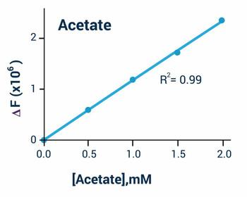 Signaling Pathway Assays Acetate Assay Kit Colorimetric and Fluorometric BA0140