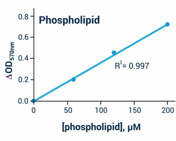 Signaling Pathway Assays Phospholipid Assay Kit Colorimetric/Fluorometric BA0143