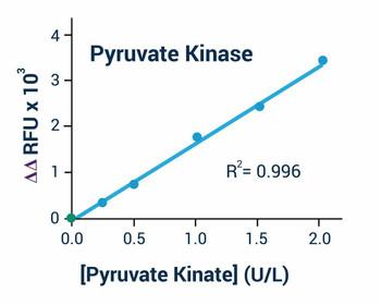 Signaling Pathway Assays Pyruvate Kinase Activity Assay Kit BA0145