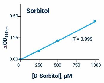 Signaling Pathway Assays D-Sorbitol Assay Kit Colorimetric BA0147