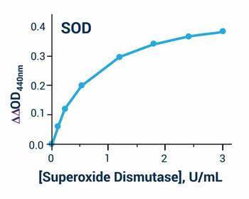 Signaling Pathway Assays Superoxide Dismutase Activity Assay Kit BA0150