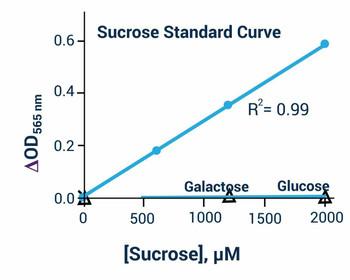 Signaling Pathway Assays Sucrose Assay Kit Colorimetric BA0151