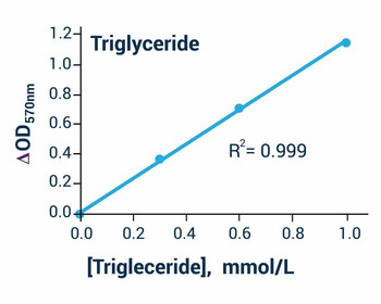Signaling Pathway Assays Triglyceride Assay Kit Colorimetric BA0152