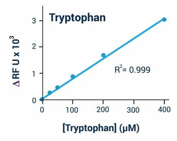 Signaling Pathway Assays Tryptophan Assay Kit Fluorometric BA0153