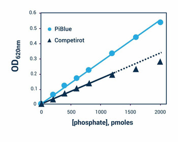 Signaling Pathway Assays Phosphate Assay Kit BA0165