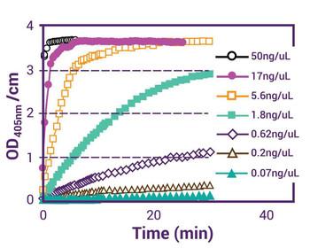 Signaling Pathway Assays pNPP Phosphatase Assay Kit BA0167