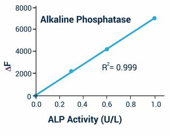 Signaling Pathway Assays Alkaline Phosphatase Assay Kit Fluorometric BA0170