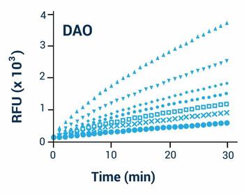 Signaling Pathway Assays Diamine Oxidase Assay Kit Fluorometric BA0172