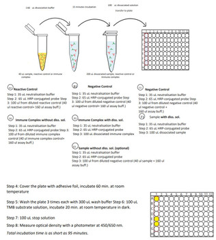 Therapeutic Drug Monitoring Anti-Infliximab ELISA Kit Remicade Free Drug/ADA