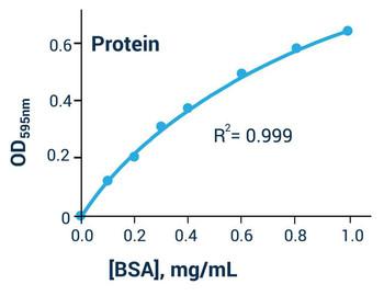 Cell Biology Assays Bradford Protein Assay BA0168