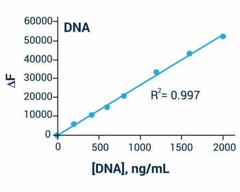 Molecular Biology Tools DNA Assay Kit Fluorometric BA0171