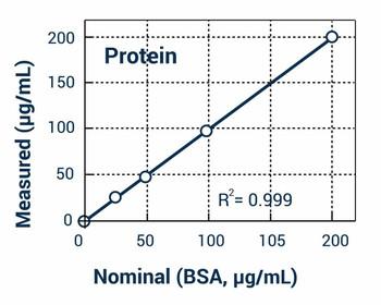 Cell Biology Assays Total Protein Assay Kit BA0174