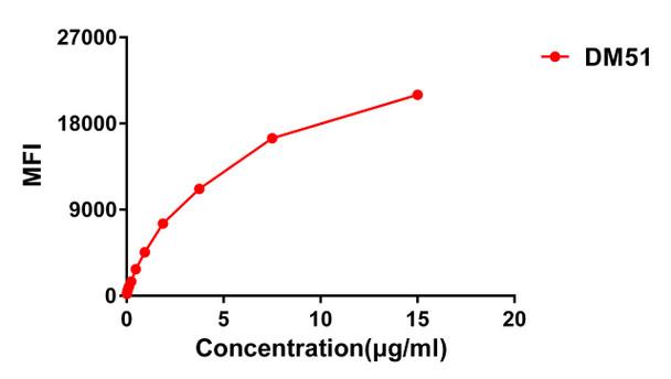 Anti-CTLA4 antibody DM51 Rabbit mAb HDAB0041