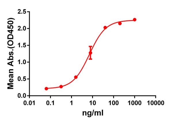 Anti-GPRC5D antibody DM60 Rabbit mAb HDAB0050
