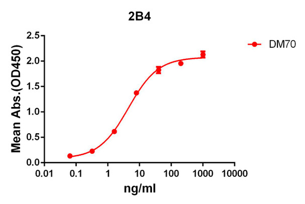 Anti-2B4 antibody DM70 Rabbit mAb HDAB0057