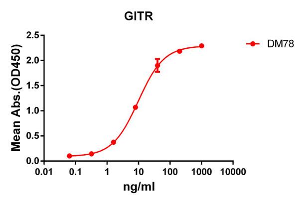 Anti-GITR antibody DM78 Rabbit mAb HDAB0065