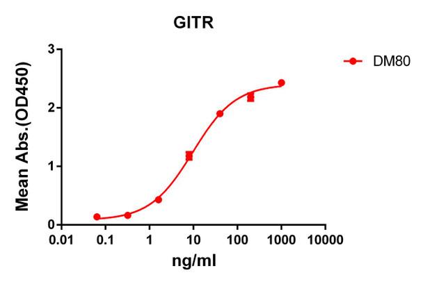 Anti-GITR antibody DM80 Rabbit mAb HDAB0067