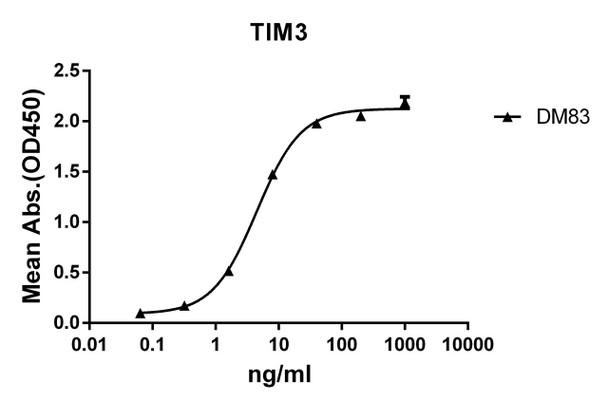 Anti-TIM3 antibody DM83 Rabbit mAb HDAB0070