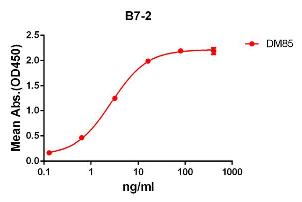 Anti-B7-2 antibody DM85 Rabbit mAb HDAB0072