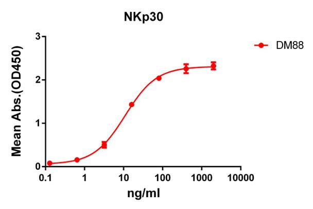 Anti-NKp30 antibody DM88 Rabbit mAb HDAB0075