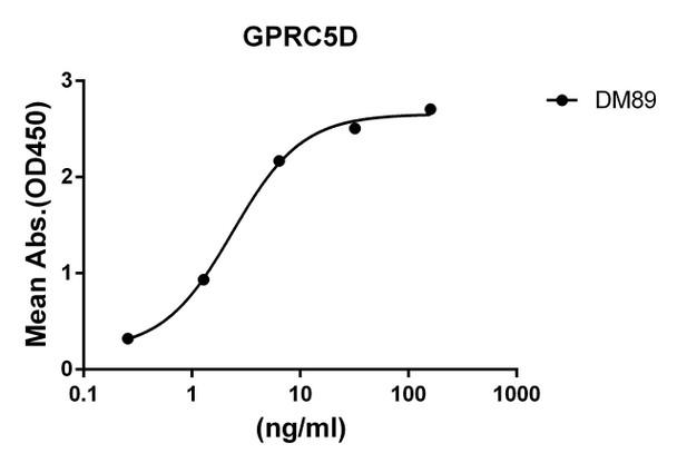 Anti-GPRC5D antibody DM89 Rabbit mAb HDAB0076